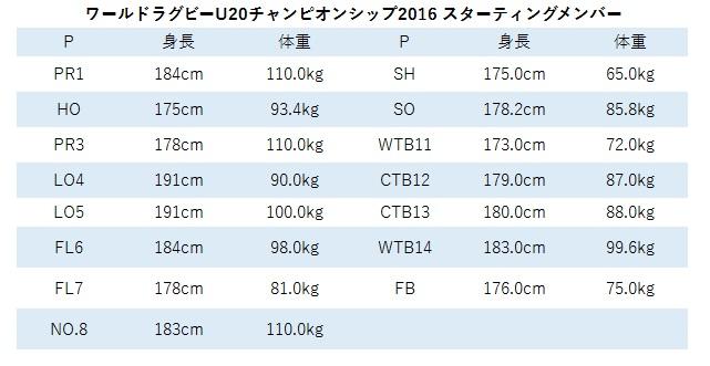 2016年度U20スタメンデータ