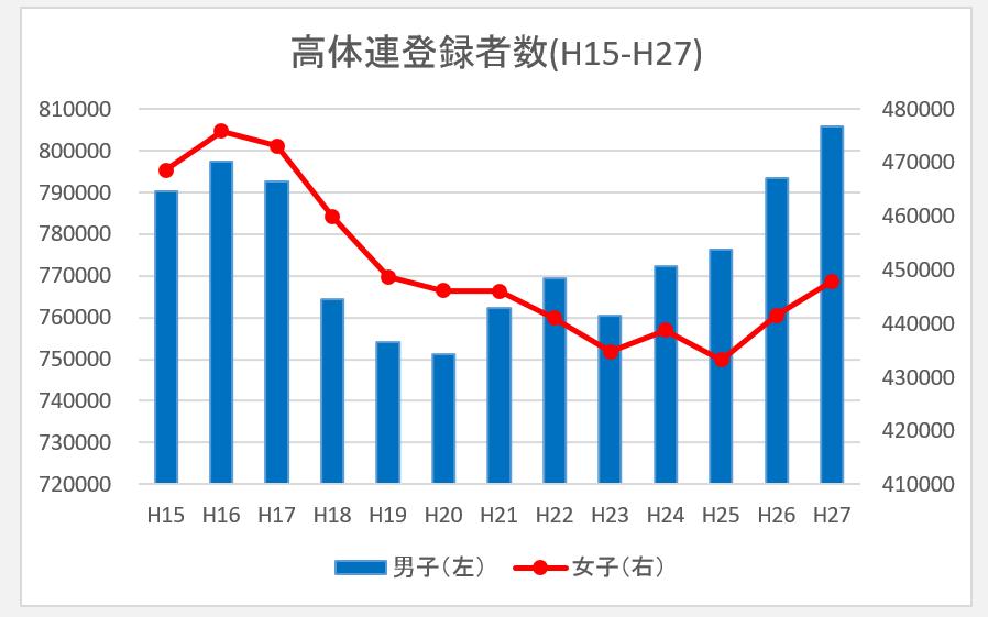 高体連登録者数(H15-H27)