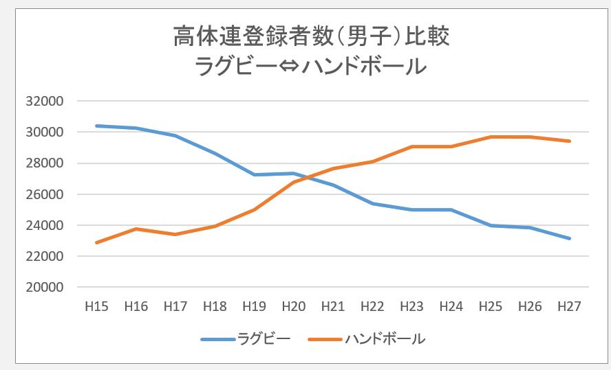 高体連登録者数比較(ラグビー、ハンドボール)