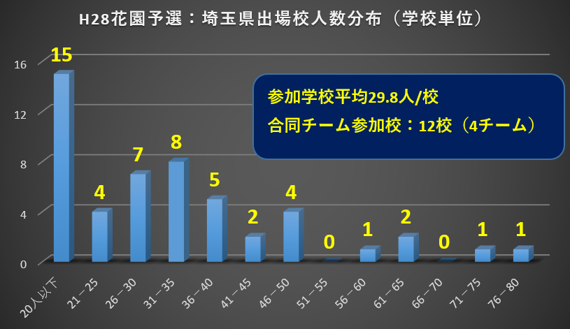 H28 花園予選(埼玉)参加学校人数分布