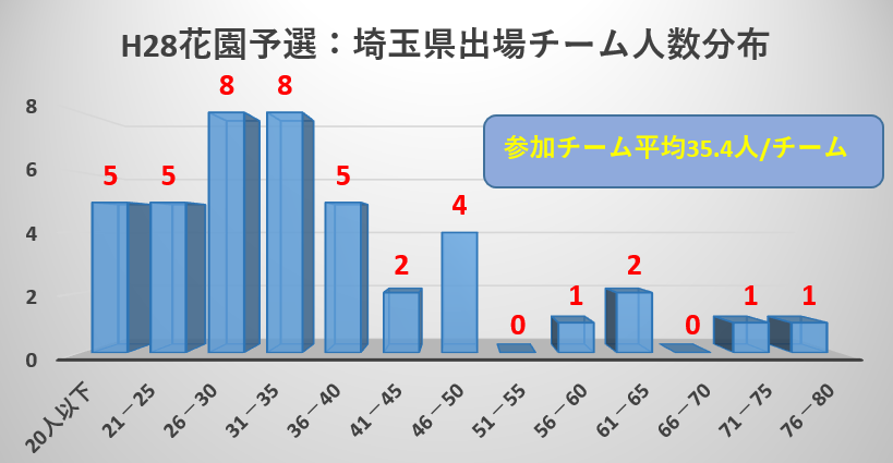 H28花園予選(埼玉)出場チーム人数分布