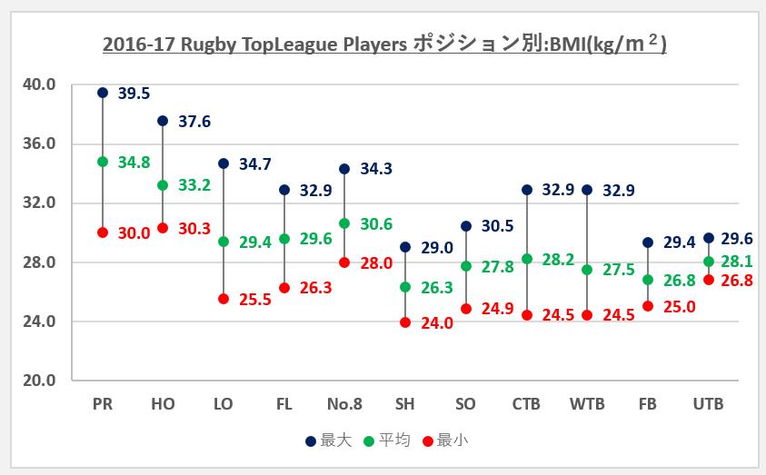 2016-17topleagueポジション別:BMI