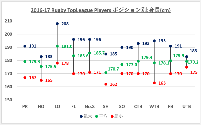 2016-17topleagueポジション別:身長