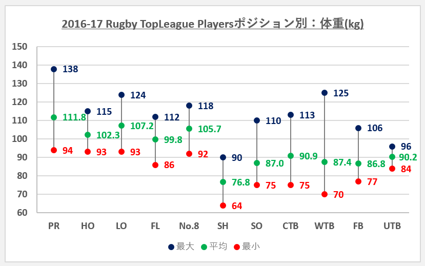 2016-17topleagueポジション別:体重