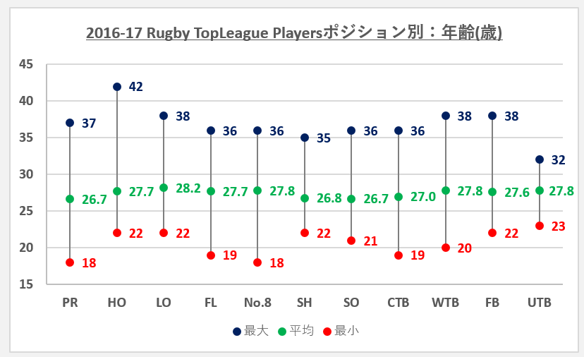 2016-17topleagueポジション別:年齢