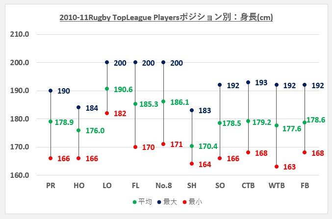 トップリーグ2010-11 ポジション別身長比較