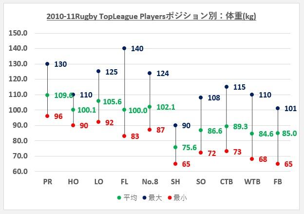 トップリーグ2010-11ポジション別体重