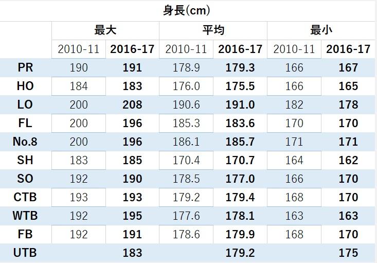 トップリーグ2010-2016身長比較