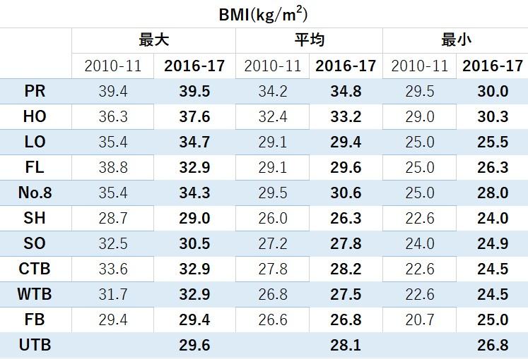 トップリーグ2010-2016BMI比較