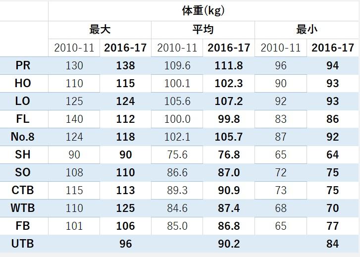 トップリーグ2010-2016体重比較
