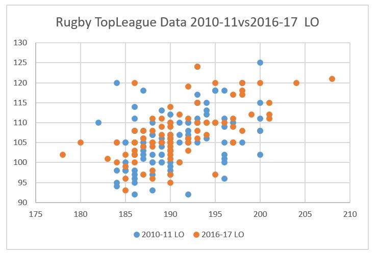 トップリーグ2010-2016ポジション比較:LO