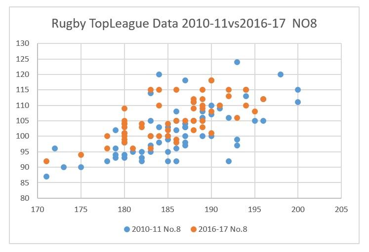 トップリーグ2010-2016ポジション比較:No8