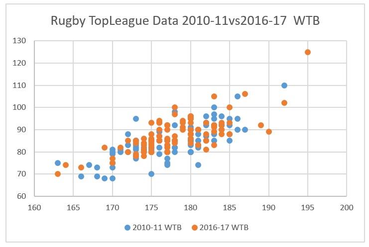 トップリーグ2010-2016ポジション比較:WTB