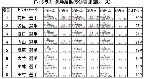 第8戦決勝2016