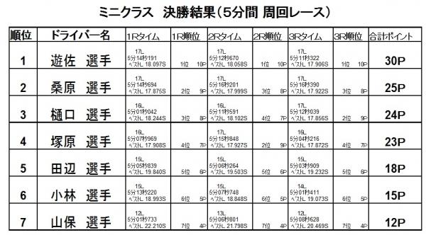 第9戦決勝2016