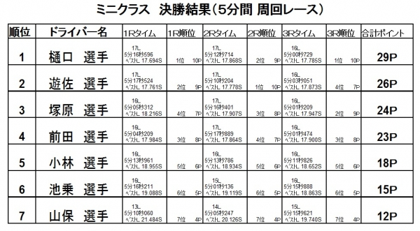 第11戦決勝2016