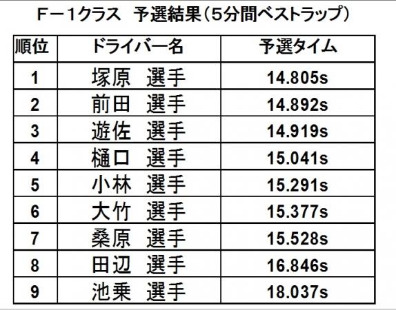 第12戦予選2016
