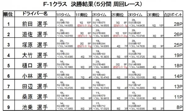 第12戦決勝2016