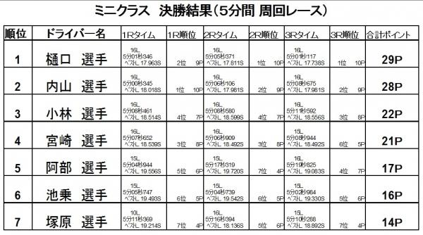 第13戦決勝2016