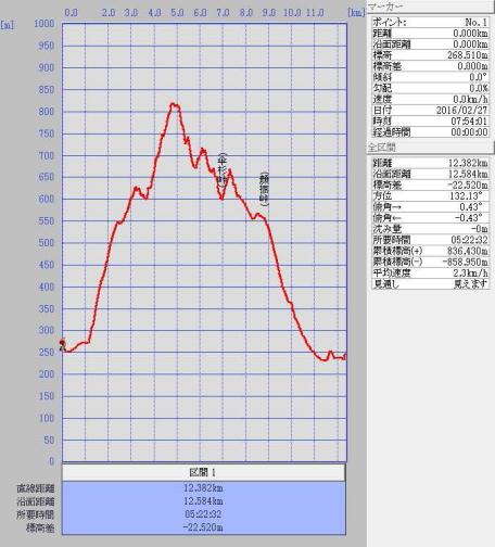 20160227高山不動尊グラフ