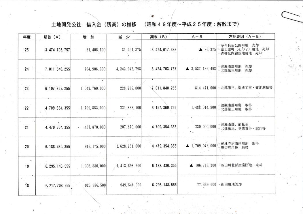 土地開発公社解散負債表