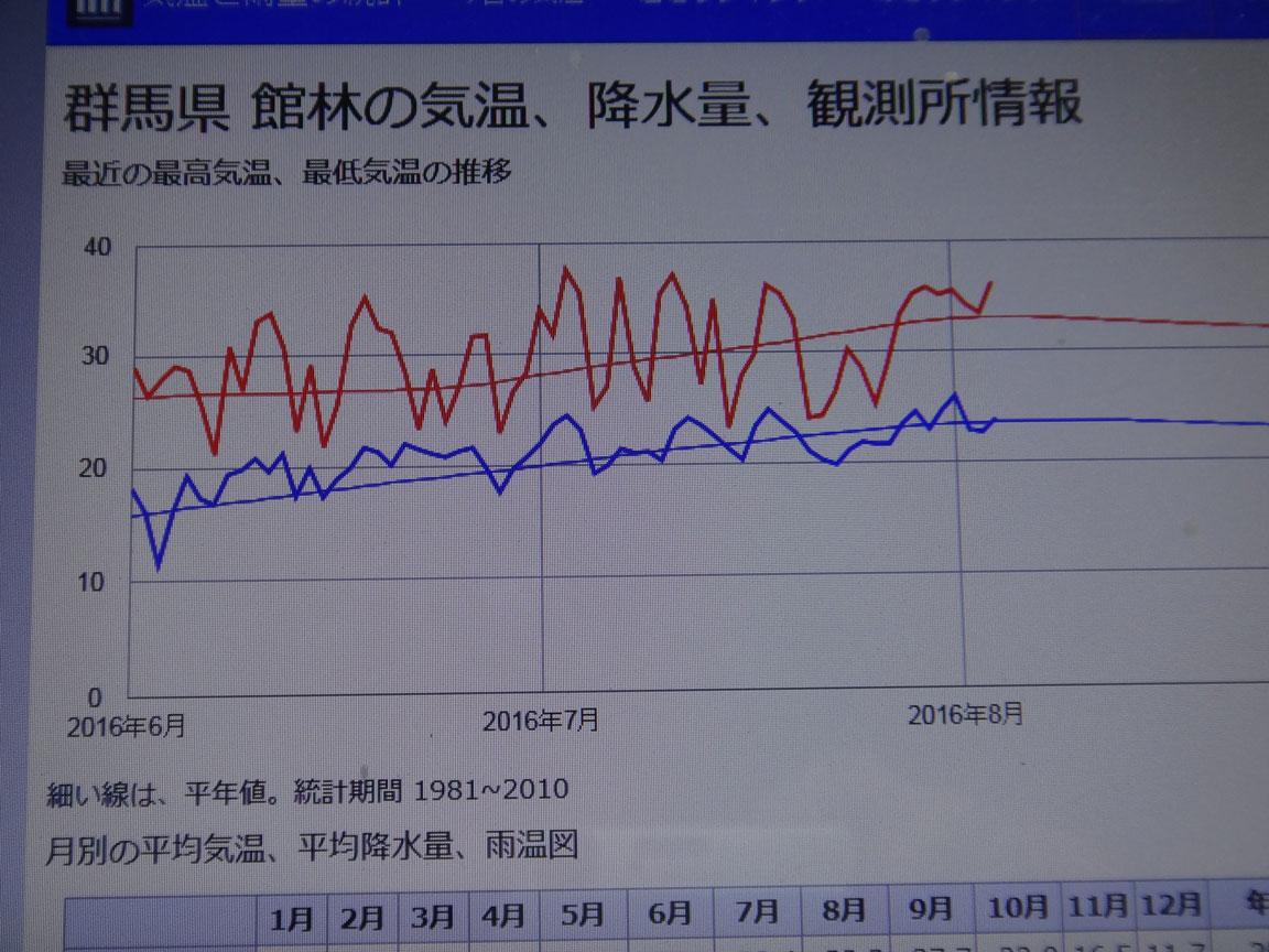 館林の気温平成28年8月5日推移