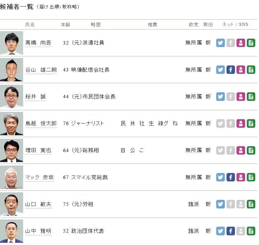 2016年東京都知事選候補者1