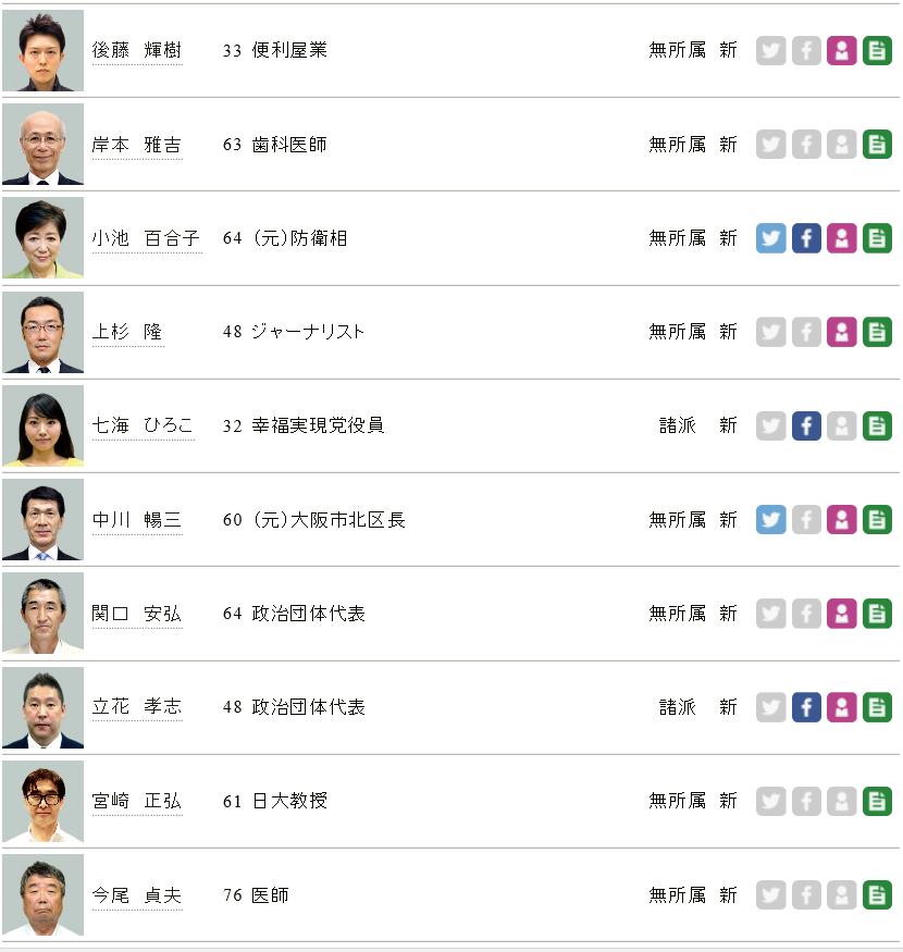 2016年東京都知事選候補者2
