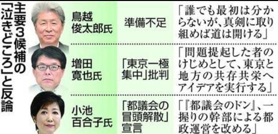 東京都議選2016
