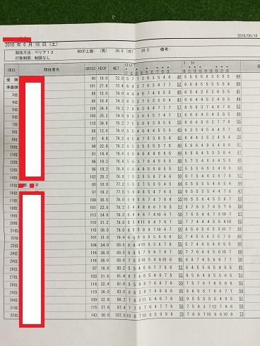 160618成績表