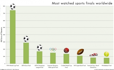 dataisbeautiful-the-most-watched-sports-events-in-the-world.jpg