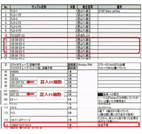 小保方氏保存試料リスト