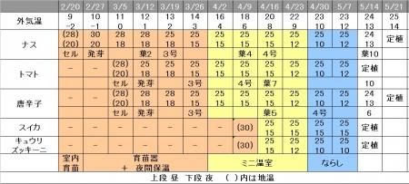 育苗スケジュール 管理温度 2016