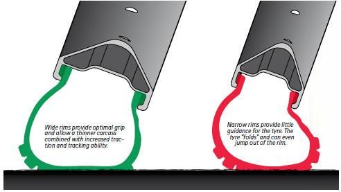 Syntace-mountain-bike-wheels-rim-profiles.jpg