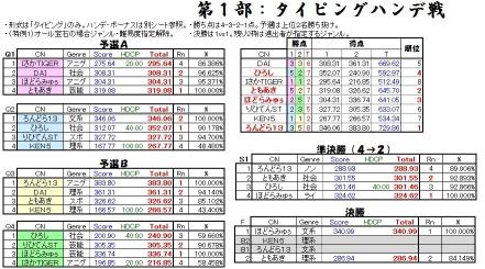 BB釧路QMA大会2016-4 Part1(タイピング)