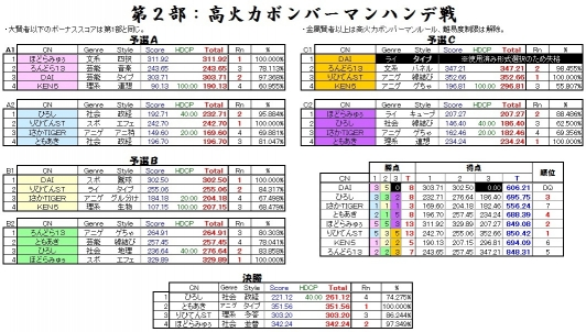 BB釧路QMA大会2016-4 Part2