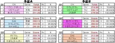 BB釧路QMA大会2016-5 Part1(連想予選)