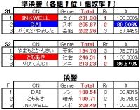 BB釧路QMA大会2016-5 Part3(連想準決決勝)