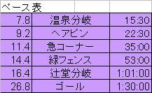 大台ペース表