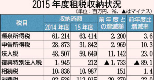 沖縄の15年度国税収納