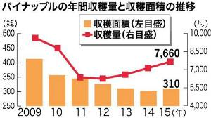 CrJ8G1dUkAAe9パイン収穫面積増