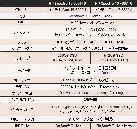 468_HP Spectre 13-v000_スペック比較_01a