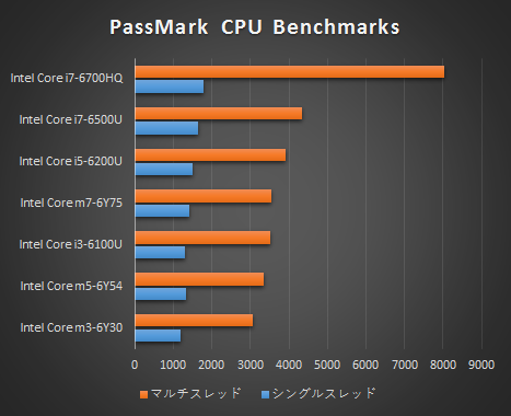HP Pavilion 15-AU000 プロセッサー比較_02