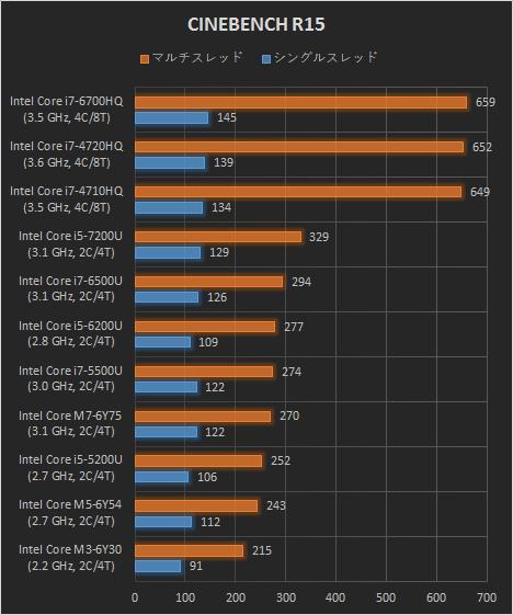 468_日本HPノートPC_CINEBENCH R15_160923_01
