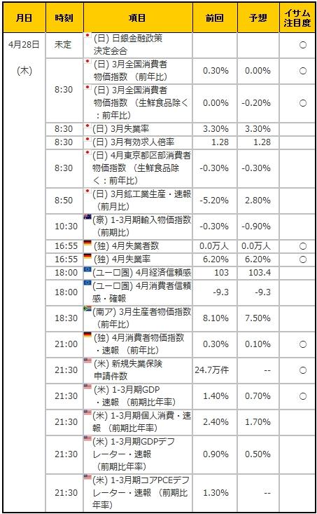 経済指標20160428