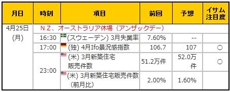 経済指標20160425