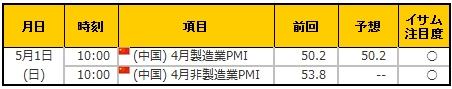 経済指標20160501