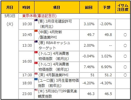 経済指標20160503