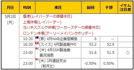 経済指標20160502