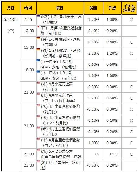経済指標20160513